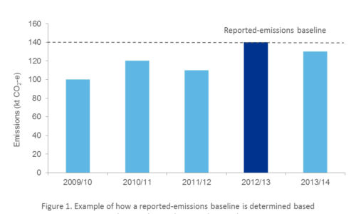 Safeguard mechanism - Determining reported-emissions baseline